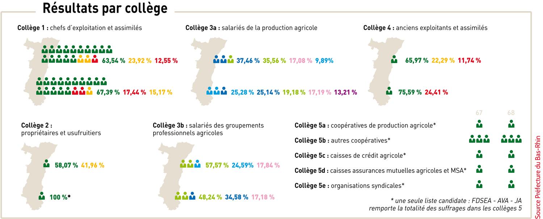resultats par college