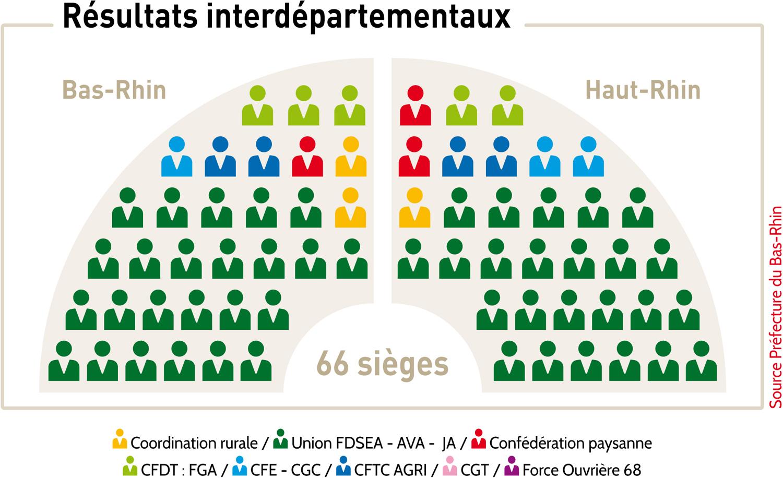 resultats interdepartementaux
